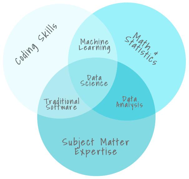 DataScienceVenn2